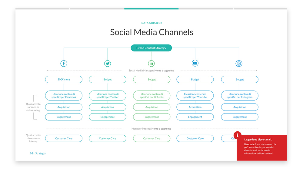 Slide di esempio su Social Media Channels del Free digital marketing plan template di Calibra